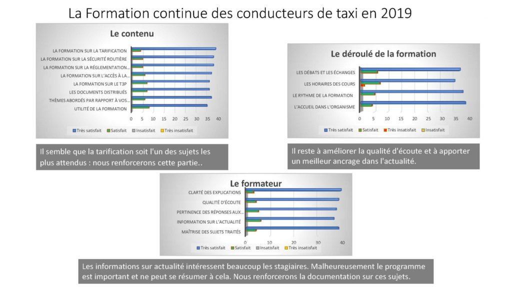 Questionnaires - firmation continue des conducteurs de taxi