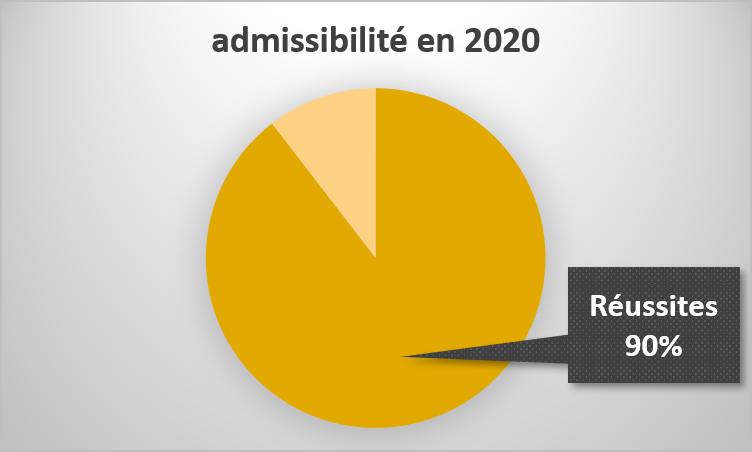 Réussite à l'admissibilité 2020