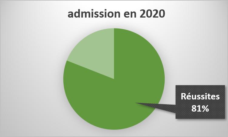 Réussite à l'admission 2020